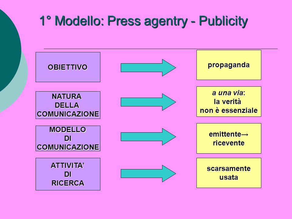 1° Modello: Press agentry - Publicity OBIETTIVO NATURADELLACOMUNICAZIONE MODELLODICOMUNICAZIONE ATTIVITADIRICERCA propaganda a una via: la verità non