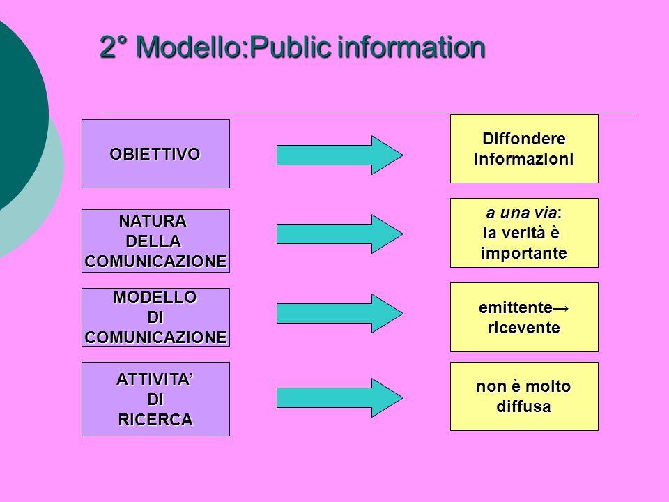2° Modello:Public information OBIETTIVO NATURADELLACOMUNICAZIONE MODELLODICOMUNICAZIONE ATTIVITADIRICERCA Diffondereinformazioni a una via: la verità