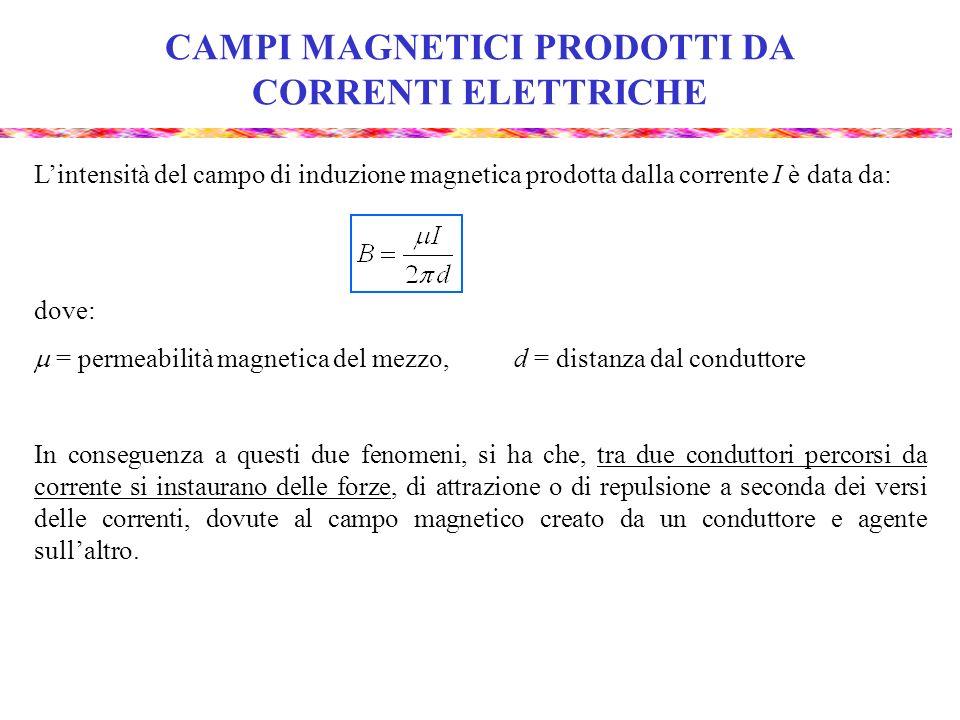 CAMPI MAGNETICI PRODOTTI DA CORRENTI ELETTRICHE Lintensità del campo di induzione magnetica prodotta dalla corrente I è data da: dove: = permeabilità magnetica del mezzo, d = distanza dal conduttore In conseguenza a questi due fenomeni, si ha che, tra due conduttori percorsi da corrente si instaurano delle forze, di attrazione o di repulsione a seconda dei versi delle correnti, dovute al campo magnetico creato da un conduttore e agente sullaltro.