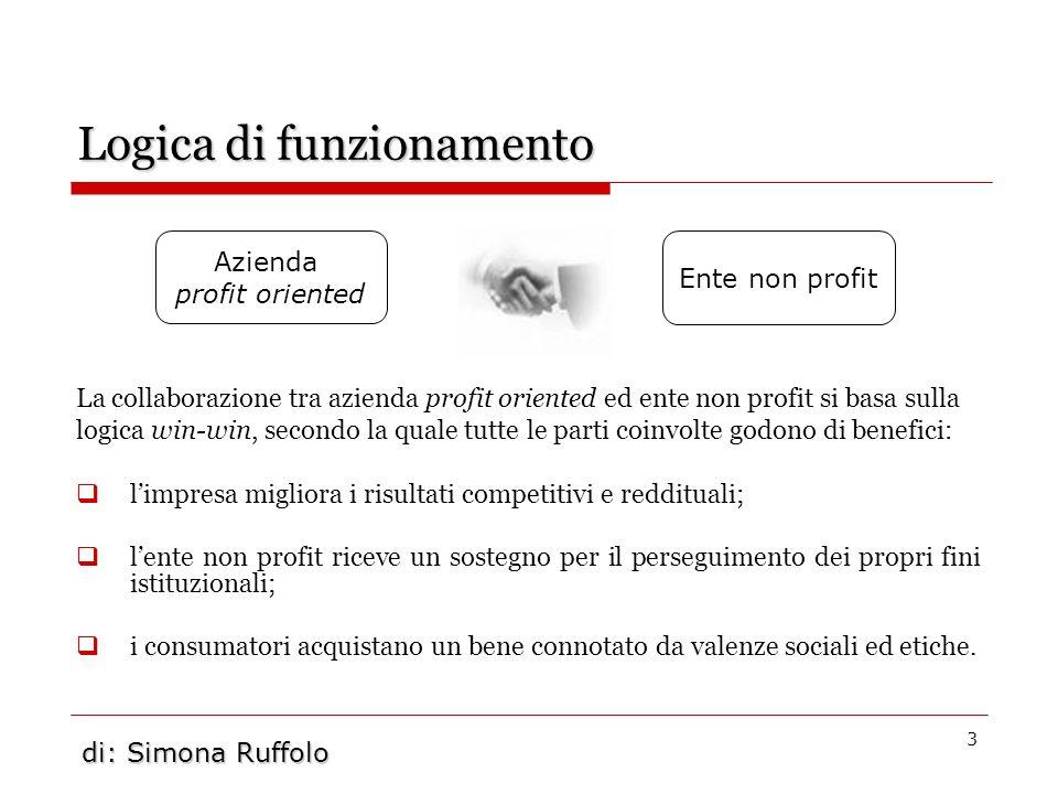 3 Logica di funzionamento La collaborazione tra azienda profit oriented ed ente non profit si basa sulla logica win-win, secondo la quale tutte le par