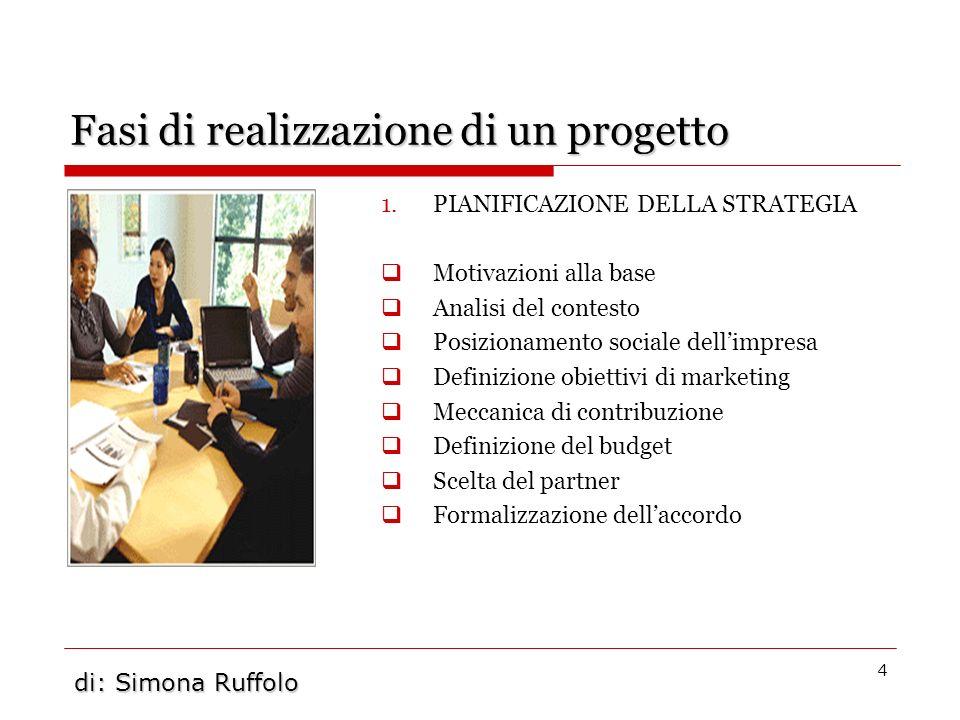 5 Fasi di realizzazione di un progetto 2.COMUNICARE IL CRM.