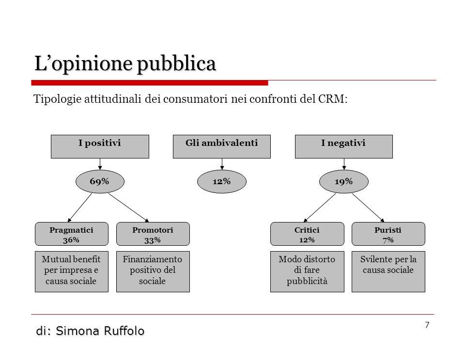 7 Lopinione pubblica Tipologie attitudinali dei consumatori nei confronti del CRM: I positivi Gli ambivalenti I negativi 69%12%19% Pragmatici 36% Prom