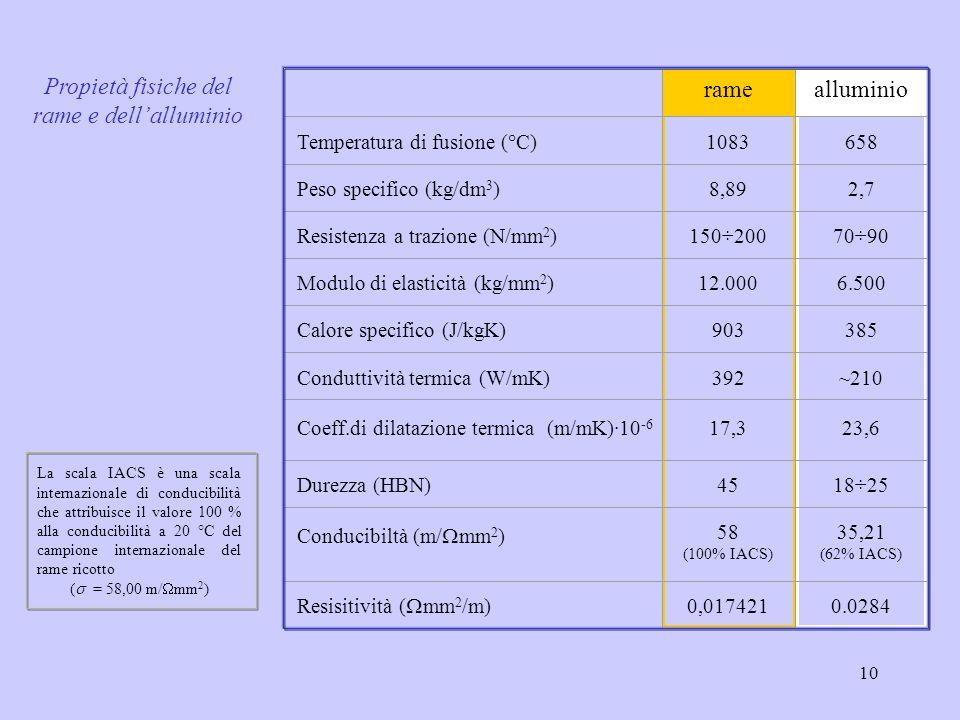 10 La scala IACS è una scala internazionale di conducibilità che attribuisce il valore 100 % alla conducibilità a 20 °C del campione internazionale de
