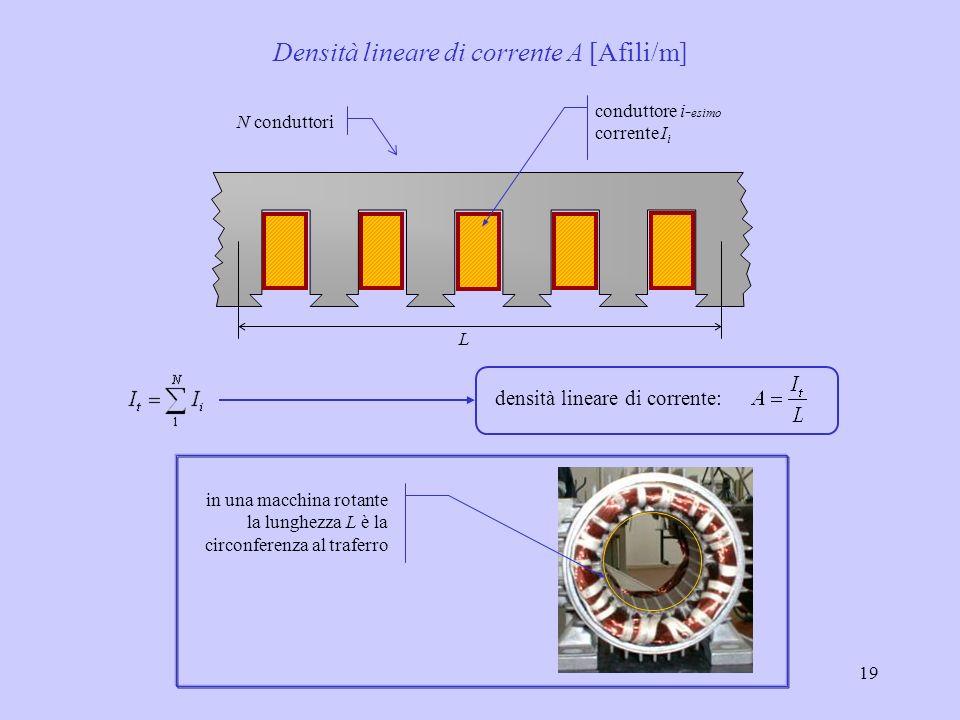 19 N conduttori conduttore i- esimo corrente I i L densità lineare di corrente: Densità lineare di corrente A [Afili/m] in una macchina rotante la lun