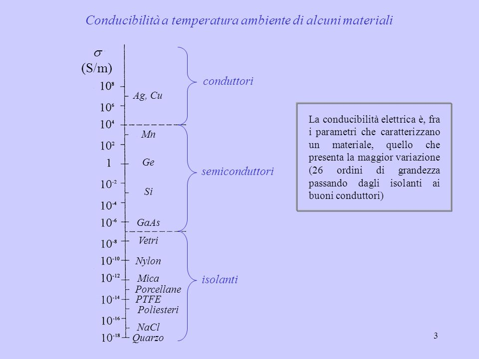 3 Conducibilità a temperatura ambiente di alcuni materiali (S/m) Ag, Cu Mn Ge Si GaAs Vetri Nylon Mica Porcellane Poliesteri NaCl Quarzo PTFE condutto