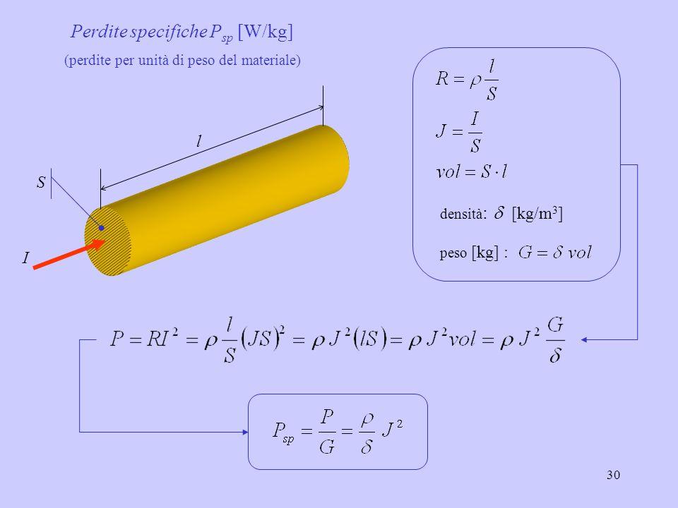 30 S l I peso [kg] : densità : [kg/m 3 ] Perdite specifiche P sp [W/kg] (perdite per unità di peso del materiale)