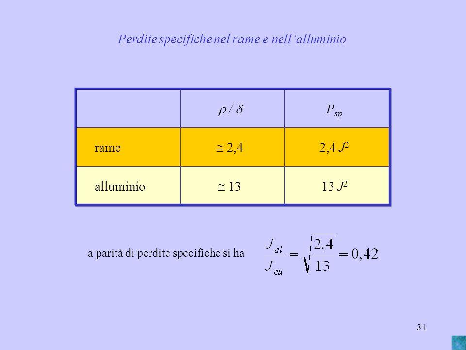 31 a parità di perdite specifiche si ha 13 J 2 13 alluminio 2,4 J 2 2,4 rame P sp / Perdite specifiche nel rame e nellalluminio