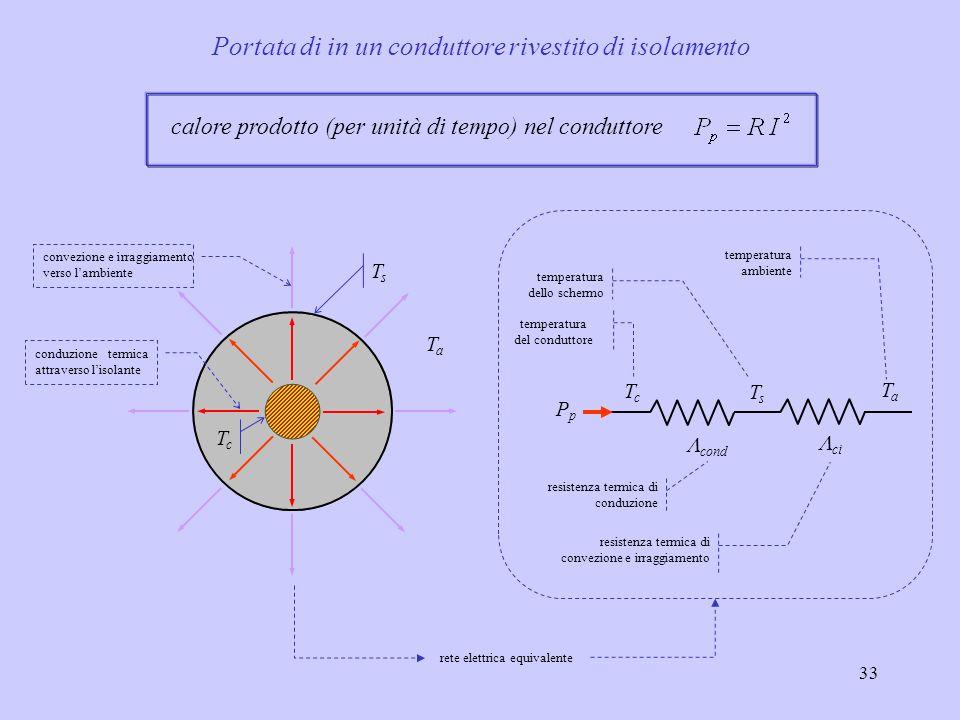 33 calore prodotto (per unità di tempo) nel conduttore rete elettrica equivalente Portata di in un conduttore rivestito di isolamento TcTc TaTa conduz