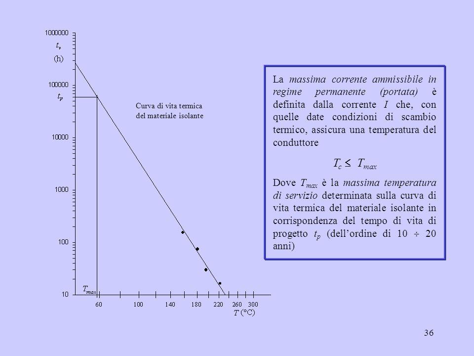 36 Curva di vita termica del materiale isolante La massima corrente ammissibile in regime permanente (portata) è definita dalla corrente I che, con qu