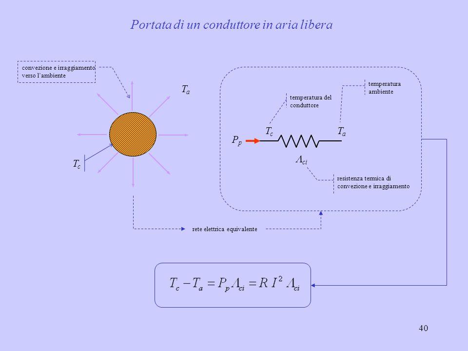 40 TcTc TaTa convezione e irraggiamento verso lambiente TcTc TaTa PpPp ci temperatura del conduttore temperatura ambiente resistenza termica di convez