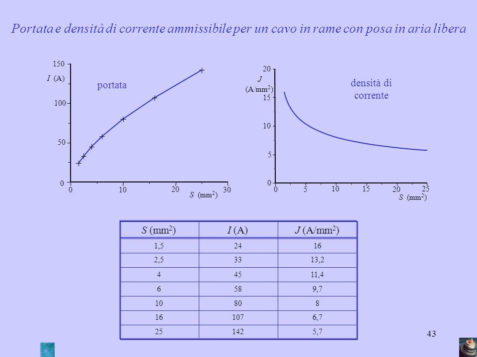 43 Portata e densità di corrente ammissibile per un cavo in rame con posa in aria libera 0 0 S (mm 2 ) I (A) 150 100 50 10 20 30 portata J (A/mm 2 ) 0