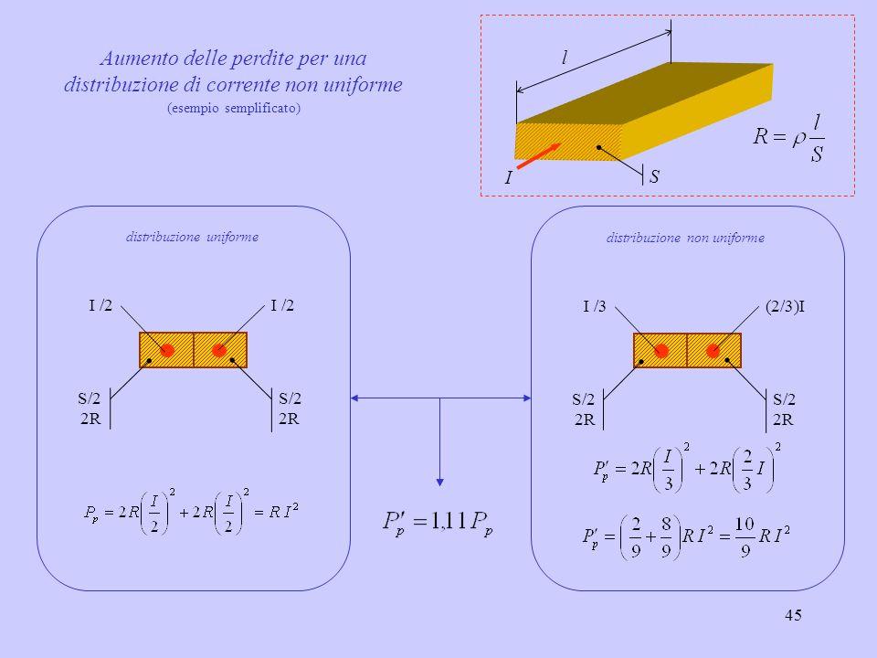 45 S/2 2R S/2 2R I /3 (2/3)I distribuzione non uniforme S/2 2R S/2 2R I /2 distribuzione uniforme Aumento delle perdite per una distribuzione di corre