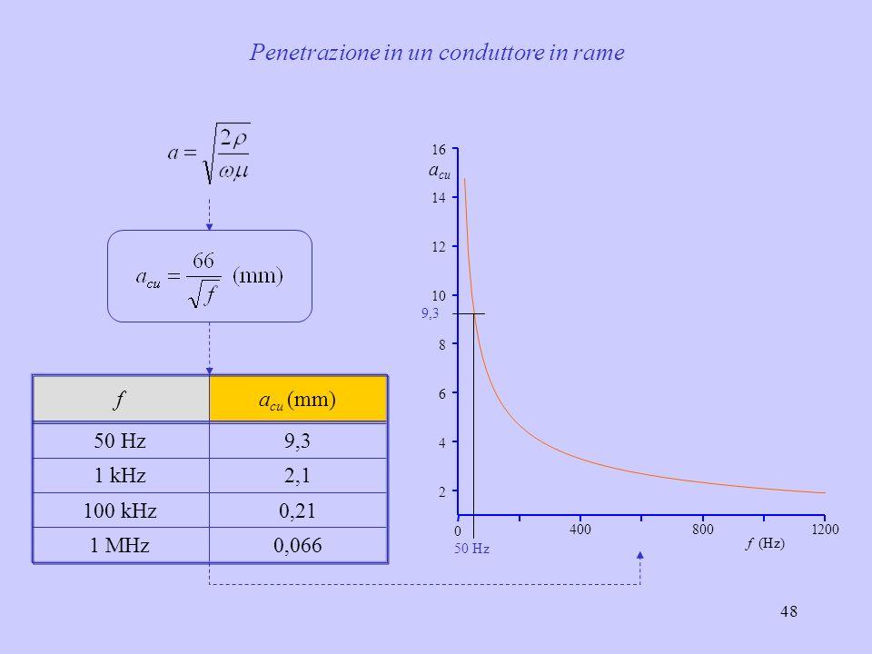 48 Penetrazione in un conduttore in rame 4008001200 0 2 4 6 8 10 12 14 16 50 Hz 9,3 f (Hz) a cu a cu (mm) f 0,0661 MHz 0,21100 kHz 2,11 kHz 9,350 Hz