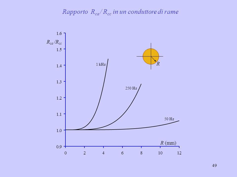 49 R (mm) 024681012 0.9 1.0 1.1 1.2 1.3 1.4 1.5 1.6 R ca /R cc 50 Hz 250 Hz 1 kHz R Rapporto R ca / R cc in un conduttore di rame