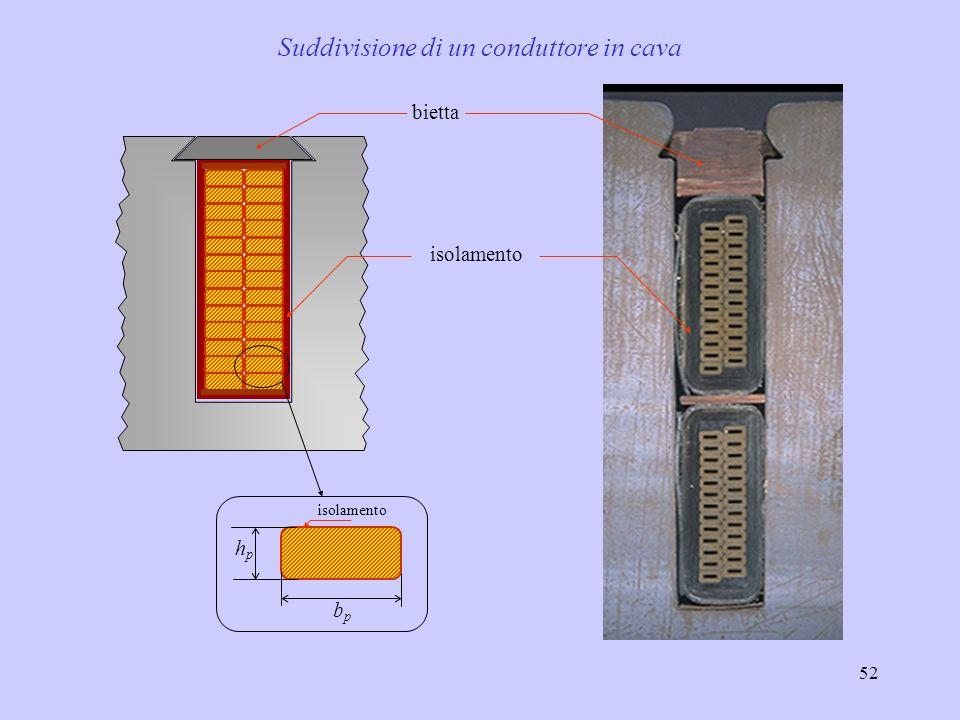 52 isolamento bietta hphp bpbp isolamento Suddivisione di un conduttore in cava