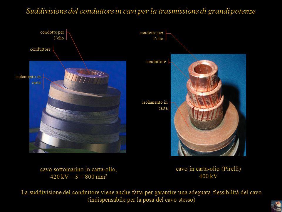54 Suddivisione del conduttore in cavi per la trasmissione di grandi potenze cavo sottomarino in carta-olio, 420 kV – S = 800 mm 2 conduttore isolamen