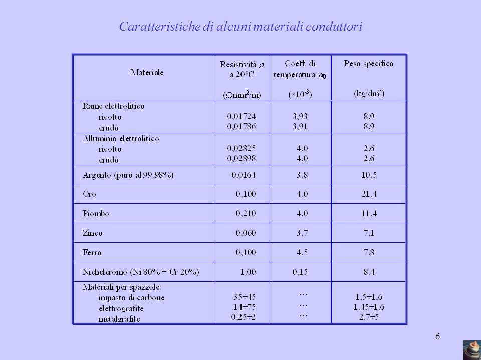 6 Caratteristiche di alcuni materiali conduttori