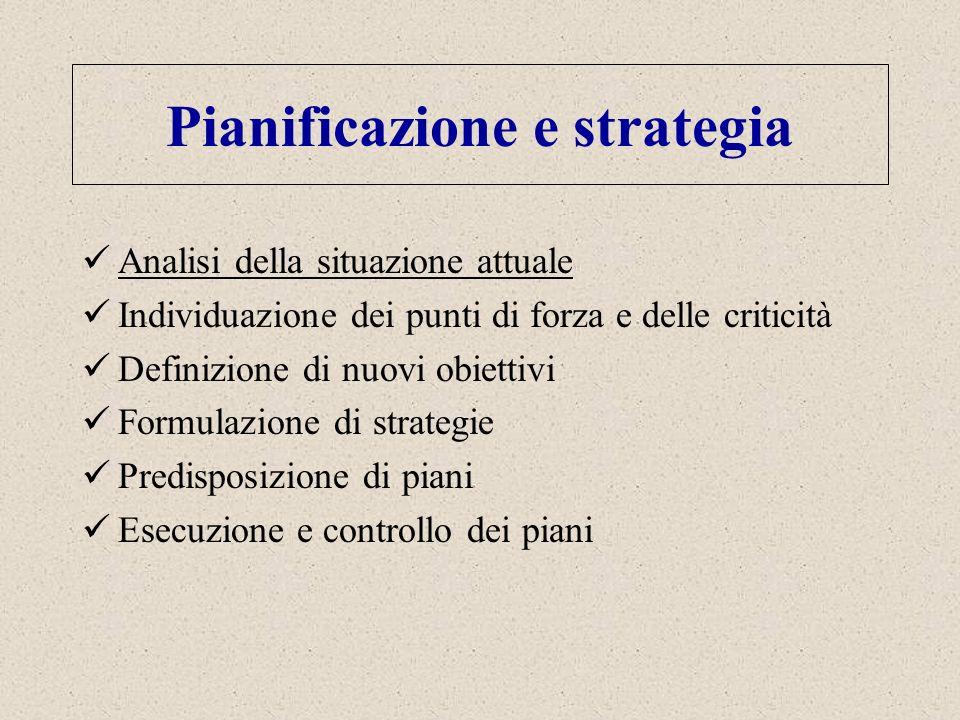 Pianificazione e strategia Analisi della situazione attuale Individuazione dei punti di forza e delle criticità Definizione di nuovi obiettivi Formula
