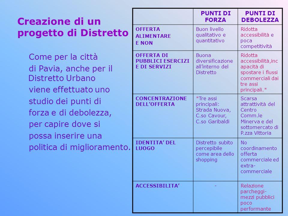 Creazione di un progetto di Distretto Come per la città di Pavia, anche per il Distretto Urbano viene effettuato uno studio dei punti di forza e di debolezza, per capire dove si possa inserire una politica di miglioramento.