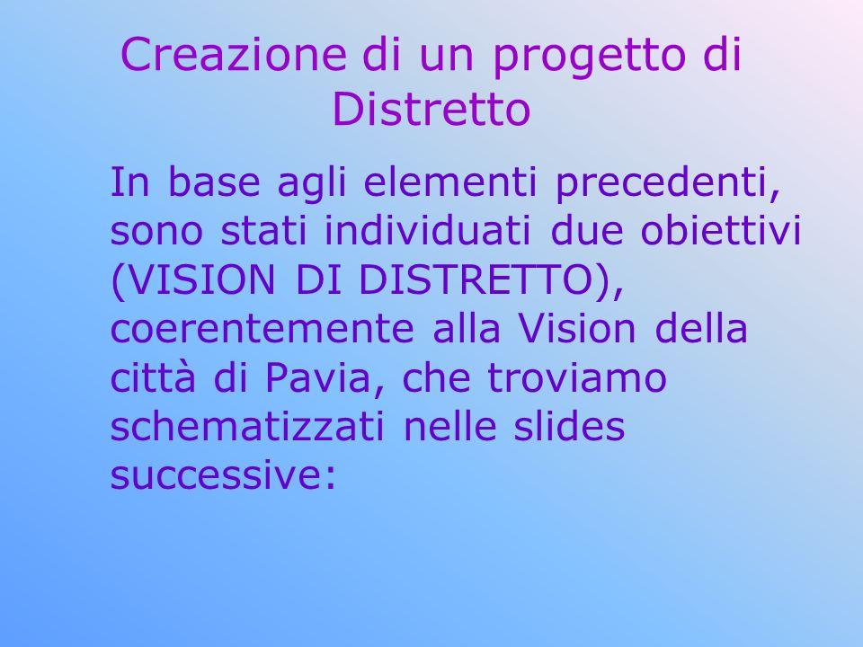 Creazione di un progetto di Distretto In base agli elementi precedenti, sono stati individuati due obiettivi (VISION DI DISTRETTO), coerentemente alla Vision della città di Pavia, che troviamo schematizzati nelle slides successive: