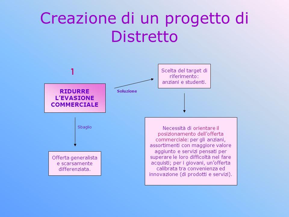 Creazione di un progetto di Distretto RIDURRE LEVASIONE COMMERCIALE Scelta del target di riferimento: anziani e studenti.