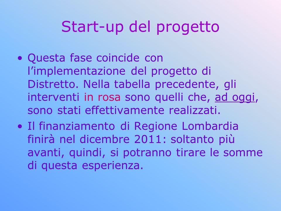 Start-up del progetto Questa fase coincide con limplementazione del progetto di Distretto. Nella tabella precedente, gli interventi in rosa sono quell
