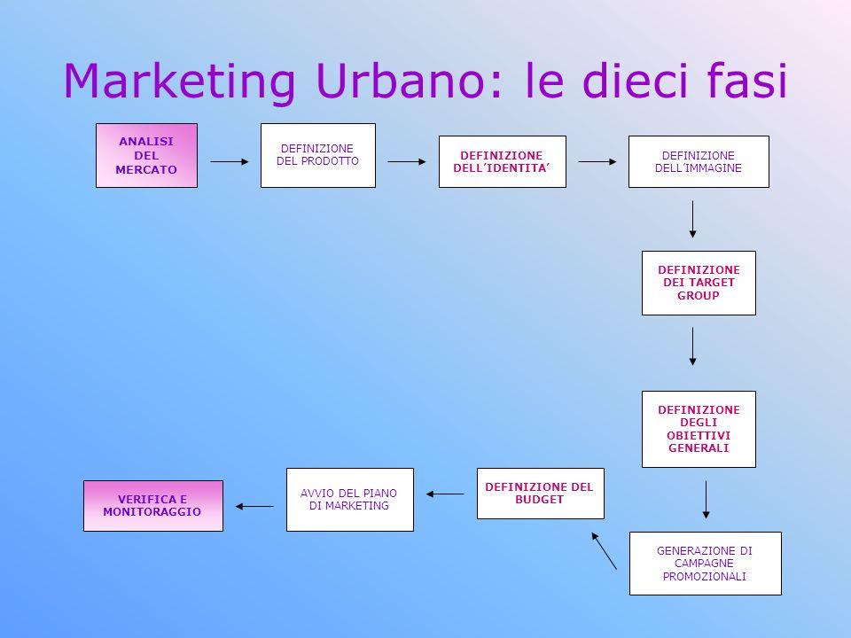 Marketing Urbano: le dieci fasi ANALISI DEL MERCATO DEFINIZIONE DEL PRODOTTO DEFINIZIONE DELLIDENTITA DEFINIZIONE DELLIMMAGINE DEFINIZIONE DEI TARGET GROUP DEFINIZIONE DEGLI OBIETTIVI GENERALI GENERAZIONE DI CAMPAGNE PROMOZIONALI DEFINIZIONE DEL BUDGET AVVIO DEL PIANO DI MARKETING VERIFICA E MONITORAGGIO