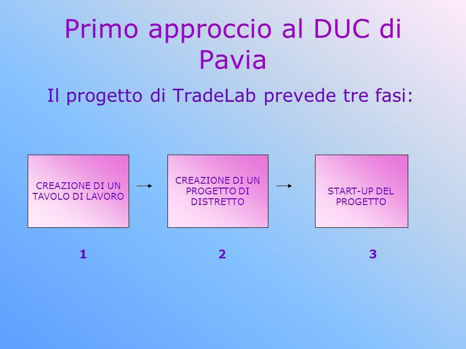 Primo approccio al DUC di Pavia Il progetto di TradeLab prevede tre fasi: CREAZIONE DI UN TAVOLO DI LAVORO CREAZIONE DI UN PROGETTO DI DISTRETTO START-UP DEL PROGETTO 1 2 3