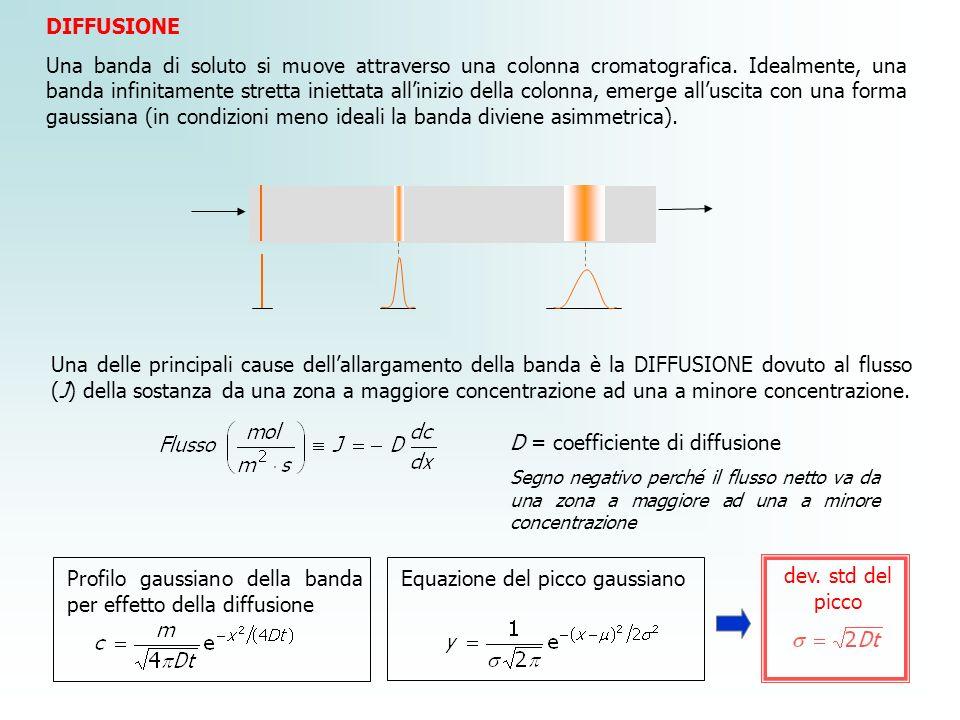 DIFFUSIONE Una banda di soluto si muove attraverso una colonna cromatografica. Idealmente, una banda infinitamente stretta iniettata allinizio della c