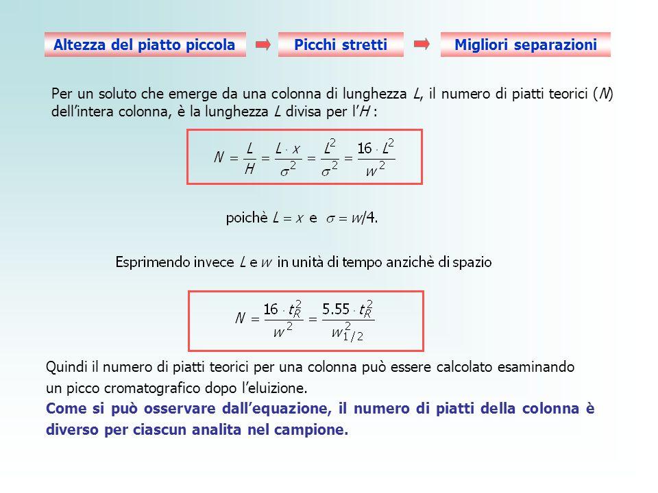 Per un soluto che emerge da una colonna di lunghezza L, il numero di piatti teorici (N) dellintera colonna, è la lunghezza L divisa per lH : Altezza d