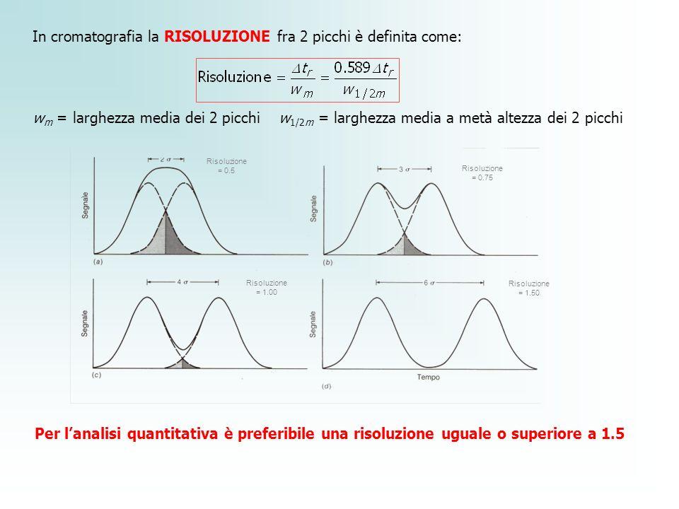 Risoluzione = 0.5 Risoluzione = 0.75 Risoluzione = 1.00 Risoluzione = 1.50 In cromatografia la RISOLUZIONE fra 2 picchi è definita come: w m = larghez