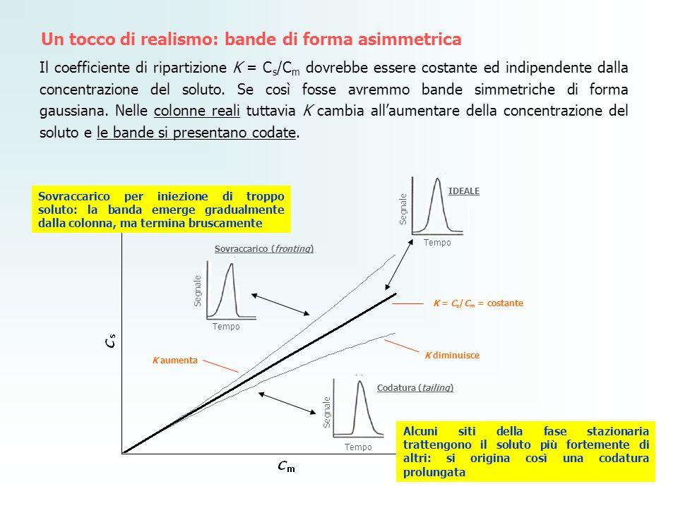 Un tocco di realismo: bande di forma asimmetrica Il coefficiente di ripartizione K = C s /C m dovrebbe essere costante ed indipendente dalla concentra