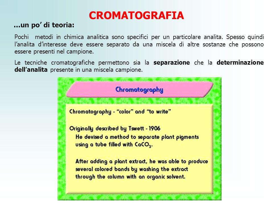 CROMATOGRAFIA …un po di teoria: Pochi metodi in chimica analitica sono specifici per un particolare analita. Spesso quindi lanalita dinteresse deve es