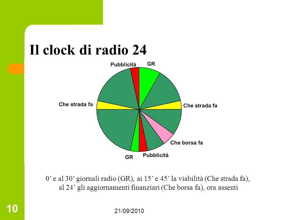 21/09/2010 10 Il clock di radio 24 0 e al 30 giornali radio (GR), ai 15 e 45 la viabilità (Che strada fa), al 24 gli aggiornamenti finanziari (Che borsa fa), ora assenti