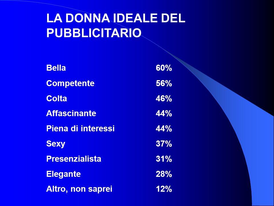 LA DONNA IDEALE DEL PUBBLICITARIO Bella60% Competente56% Colta46% Affascinante44% Piena di interessi44% Sexy37% Presenzialista31% Elegante28% Altro, n