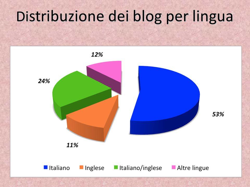 Di stribuzione dei blog per lingua