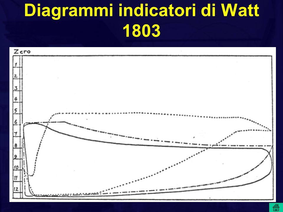 Diagrammi indicatori di Watt 1803