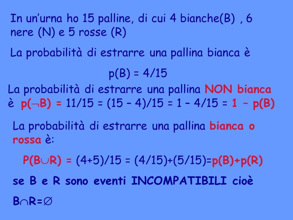 In unurna ho 15 palline, di cui 4 bianche(B), 6 nere (N) e 5 rosse (R) La probabilità di estrarre una pallina bianca è p(B) = 4/15 La probabilità di e