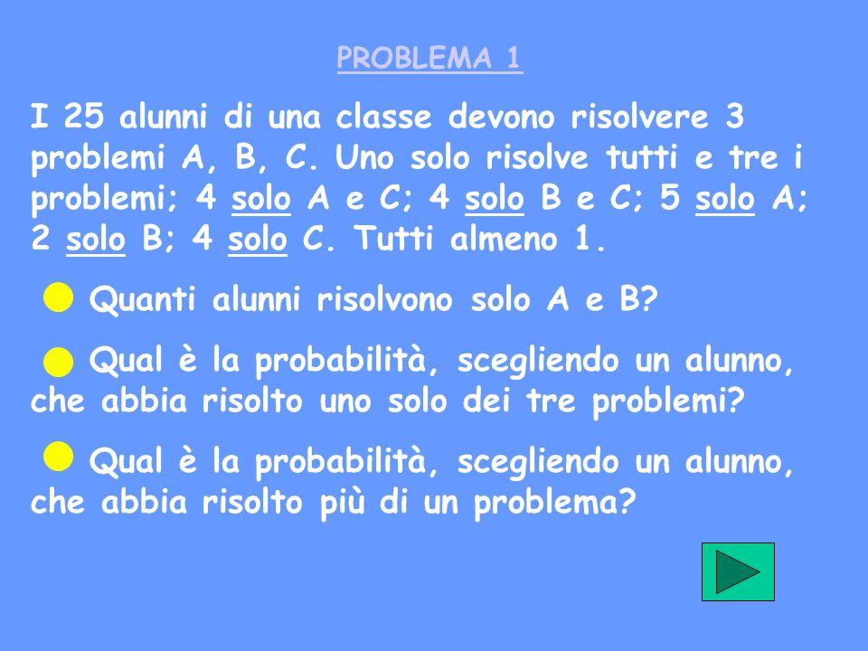 PROBLEMA 1 I 25 alunni di una classe devono risolvere 3 problemi A, B, C. Uno solo risolve tutti e tre i problemi; 4 solo A e C; 4 solo B e C; 5 solo