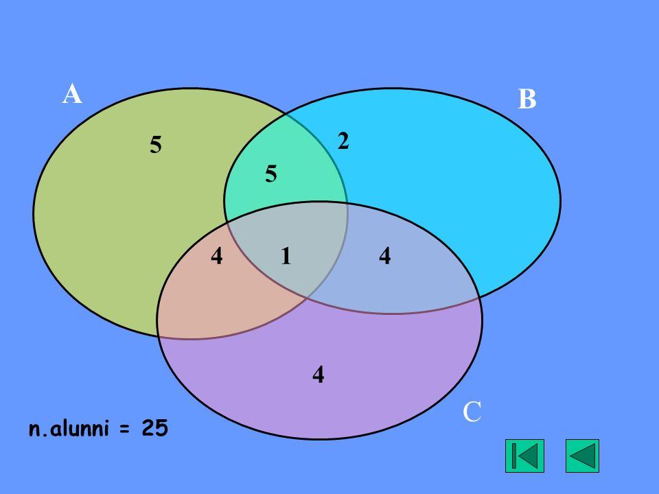 5 2 4 1 4 4 A B C 5 n.alunni = 25