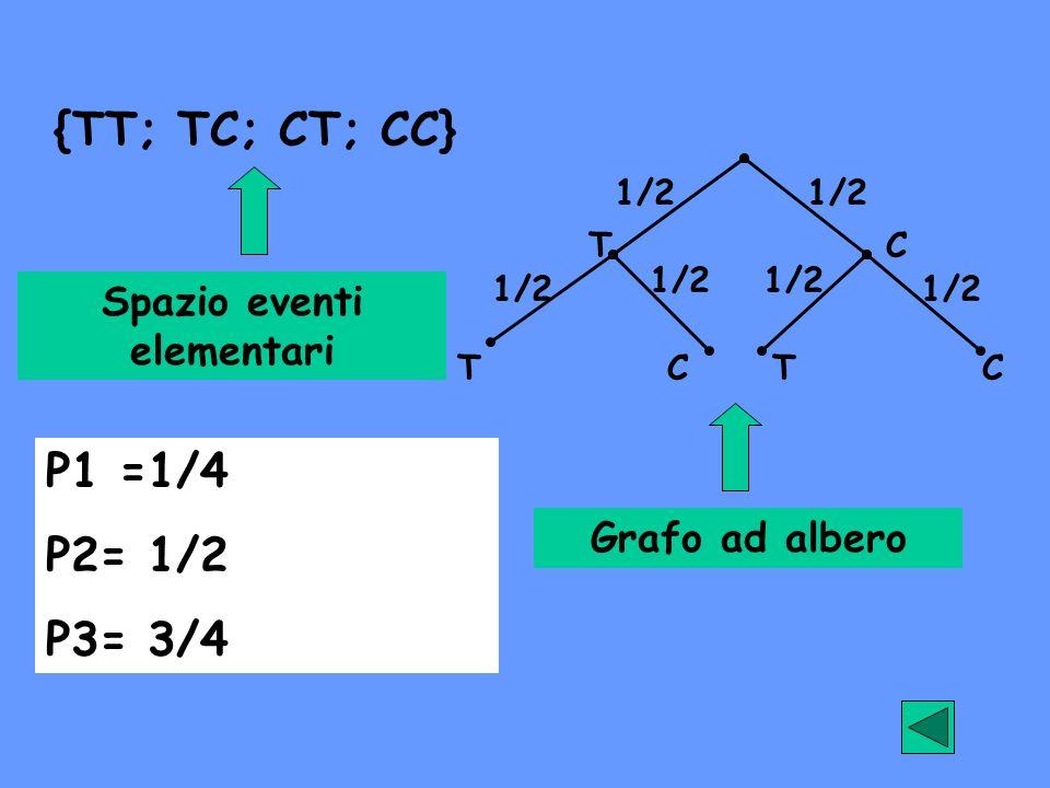 {TT; TC; CT; CC} T TT C CC 1/2 Spazio eventi elementari Grafo ad albero P1 =1/4 P2= 1/2 P3= 3/4
