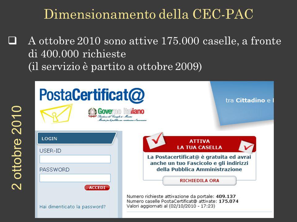 A ottobre 2010 sono attive 175.000 caselle, a fronte di 400.000 richieste (il servizio è partito a ottobre 2009) Dimensionamento della CEC-PAC 2 ottobre 2010