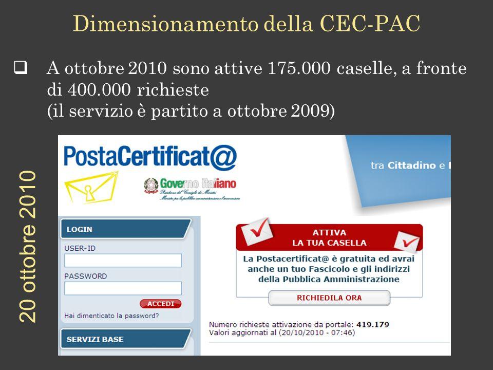 A ottobre 2010 sono attive 175.000 caselle, a fronte di 400.000 richieste (il servizio è partito a ottobre 2009) Dimensionamento della CEC-PAC 20 ottobre 2010