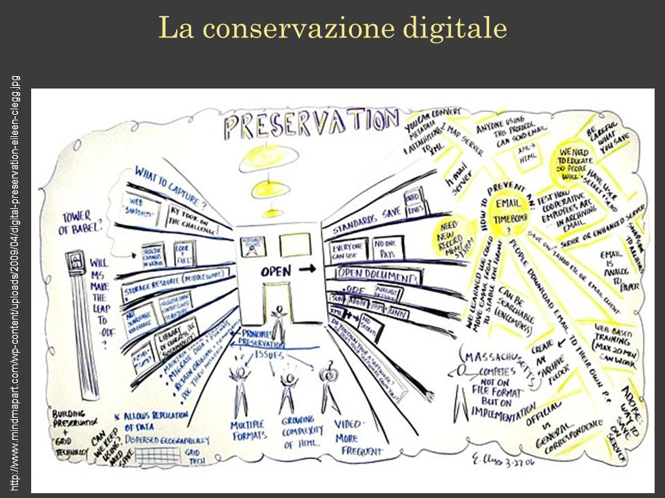 La conservazione digitale http://www.mindmapart.com/wp-content/uploads/2009/04/digital-preservation-eileen-clegg.jpg
