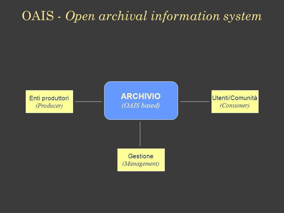 ARCHIVIO (OAIS based) Enti produttori (Producer) Utenti/Comunità (Consumer) Gestione (Management)