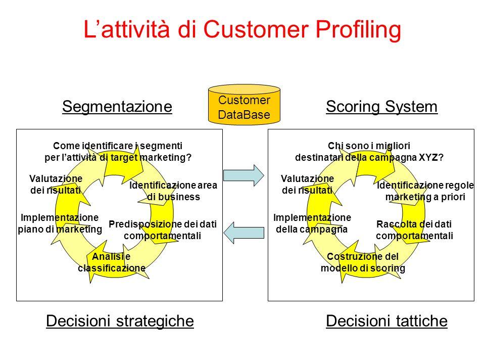 Lattività di Customer Profiling Customer DataBase Come identificare i segmenti per lattività di target marketing? Predisposizione dei dati comportamen