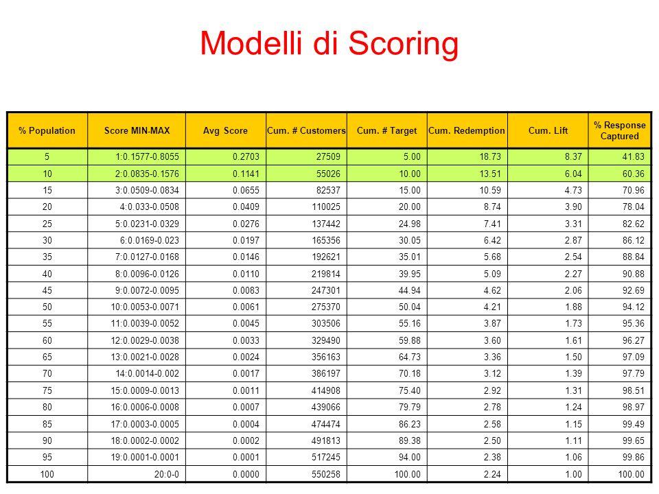 Modelli di Scoring % PopulationScore MIN-MAXAvg ScoreCum. # CustomersCum. # TargetCum. RedemptionCum. Lift % Response Captured 51:0.1577-0.80550.27032