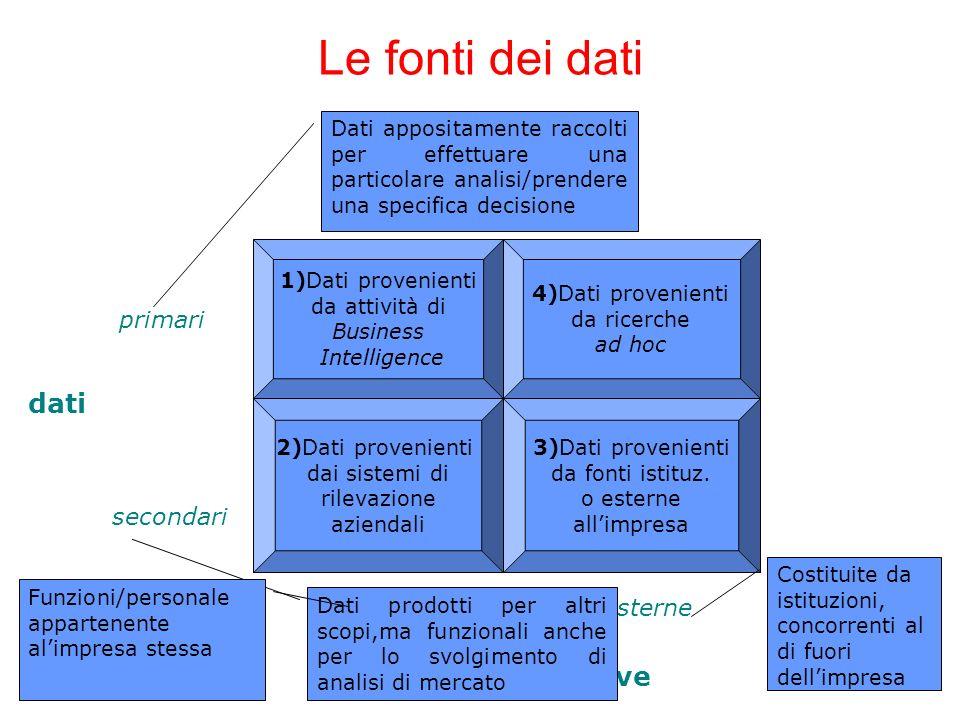 Le fonti dei dati 1)Dati provenienti da attività di Business Intelligence 4)Dati provenienti da ricerche ad hoc 2)Dati provenienti dai sistemi di rile