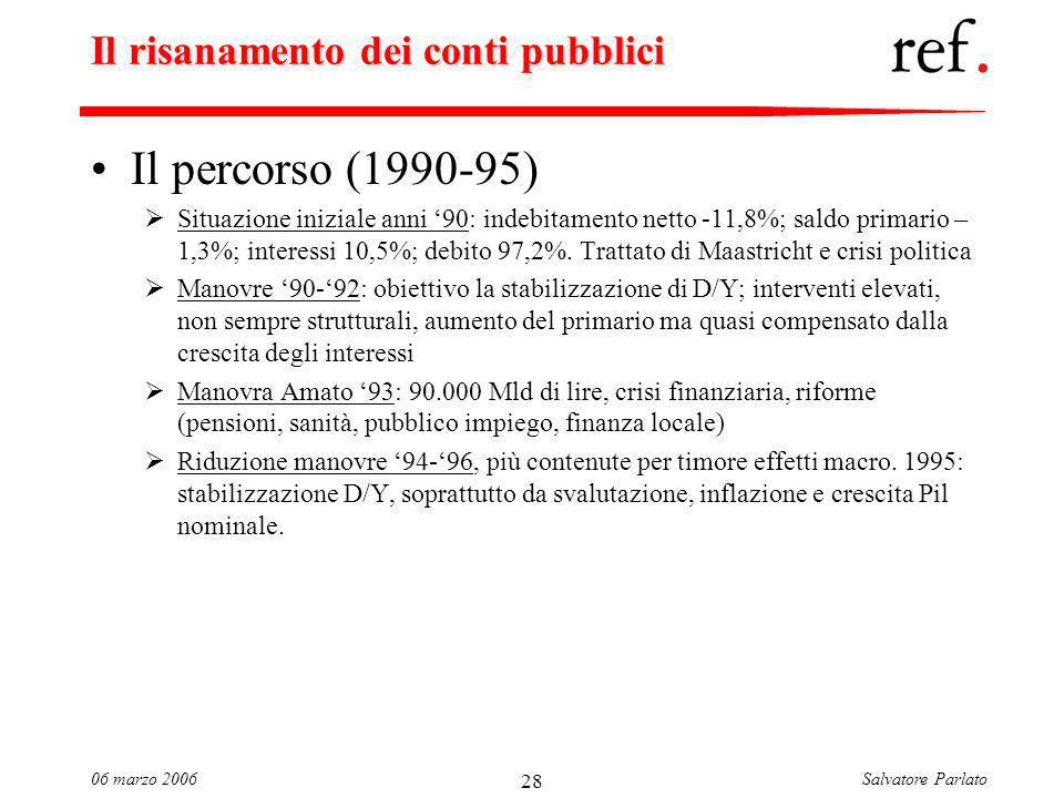 Salvatore Parlato06 marzo 2006 28 Il risanamento dei conti pubblici Il percorso (1990-95) Situazione iniziale anni 90: indebitamento netto -11,8%; saldo primario – 1,3%; interessi 10,5%; debito 97,2%.