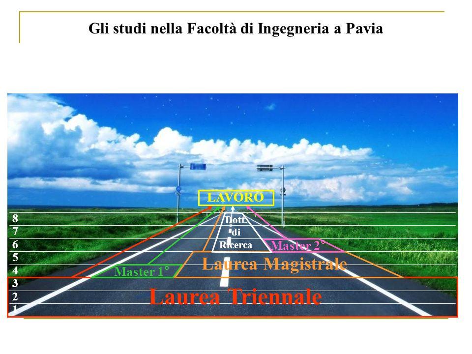 Gli studi nella Facoltà di Ingegneria a Pavia 1 2 3 4 5 6 7 8 Laurea Triennale Laurea Magistrale Master 1° Master 2° Dott. di Ricerca LAVORO